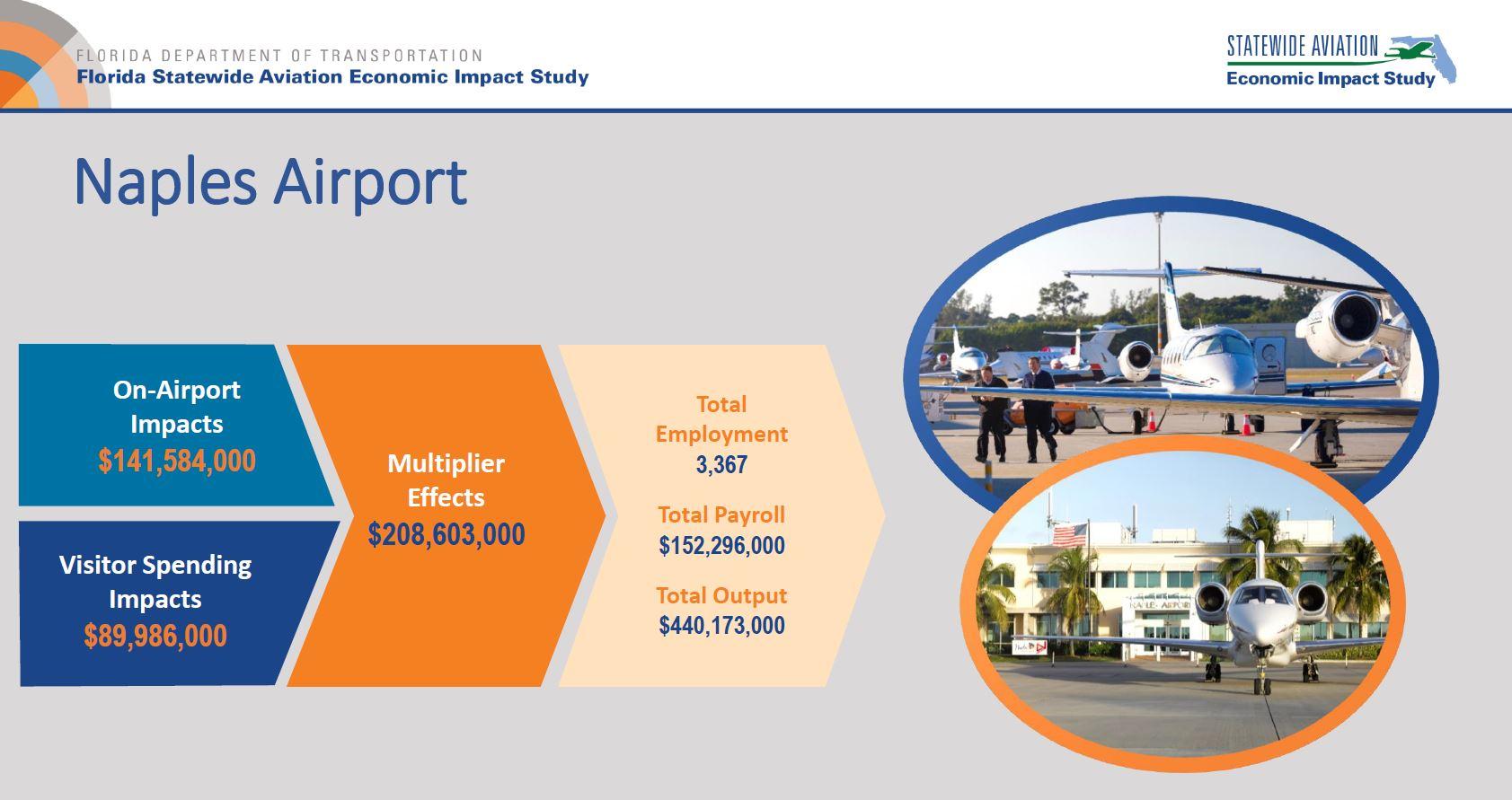 FDOT 2019 Statewide Aviation Economic Impact Study - Fly Naples